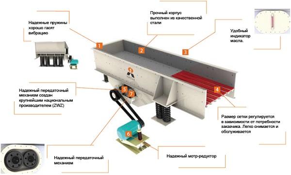 конструкция вибрационного питателя