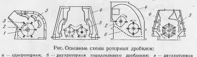 Конструкция роторной дробилки