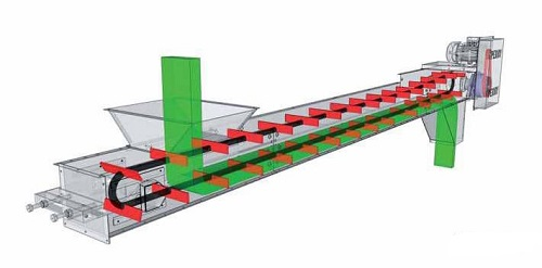 принцип действия конвейеров цепных